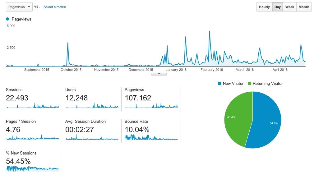 Power Engineering 101 Powers Through 100,000 Page Views! Diagram